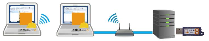 LAN版プロテクタ認証方法